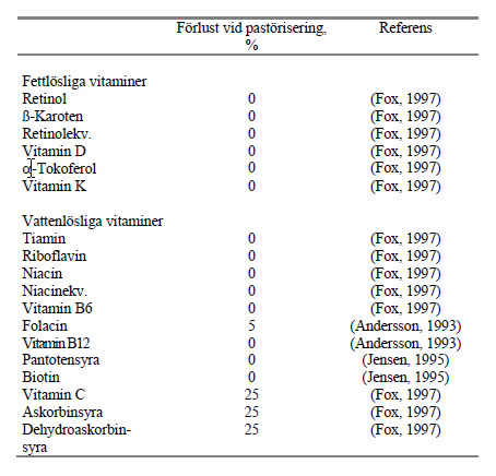 Nutrient losses during pasteurization of raw milk