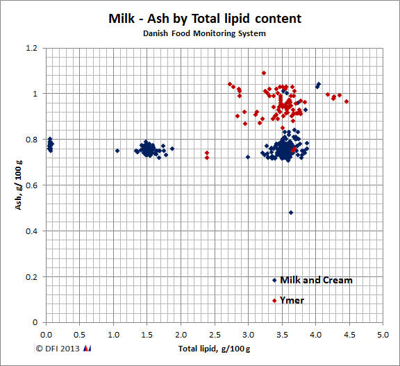 Ash by Total lipid