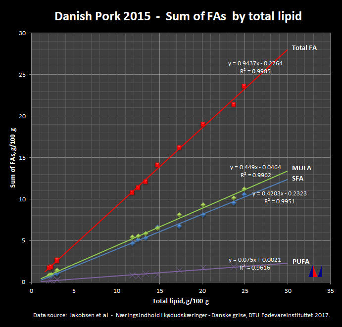 Danish Pork 2015 - Sums of FAs by Total lipid